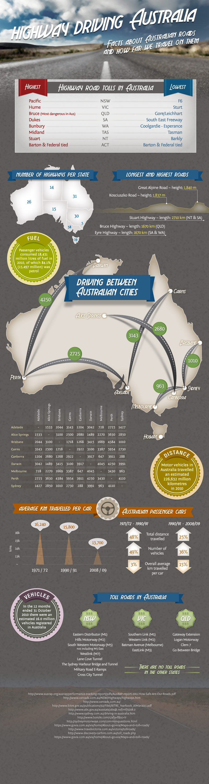 Highway driving in Australia infographic. Highest roads, longest roads, distance between Australian capitals, road tolls and more.